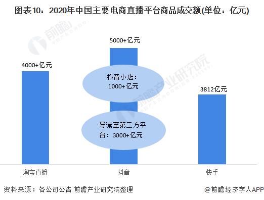 图表10:2020年中国主要电商直播平台商品成交额(单位:亿元)