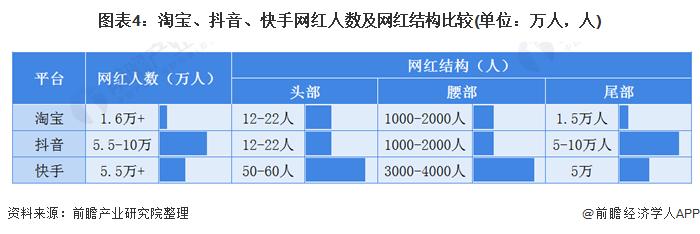 图表4:淘宝、抖音、快手网红人数及网红结构比较(单位:万人,人)