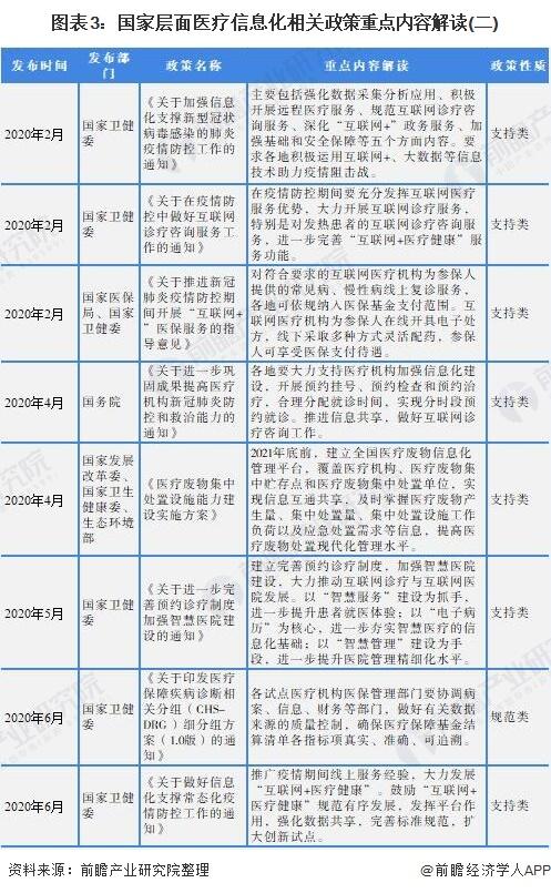 图表3:国家层面医疗信息化相关政策重点内容解读(二)