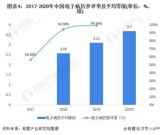 图表4:2017-2020年中国电子病历参评率及平均等级(单位:%,级)