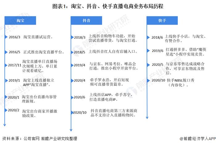 图表1:淘宝、抖音、快手直播电商业务布局历程