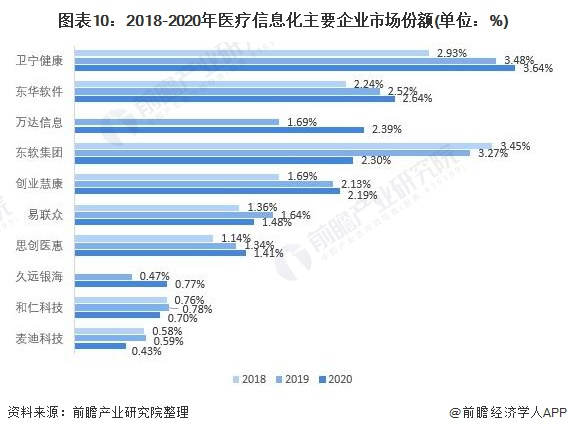 图表10:2018-2020年医疗信息化主要企业市场份额(单位:%)