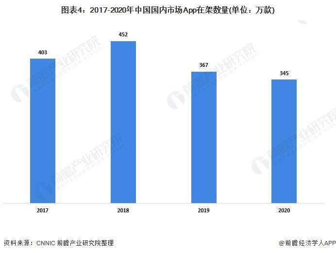 图表4:2017-2020年中国国内市场App在架数量(单位:万款)