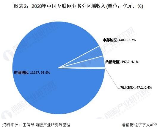 图表2:2020年中国互联网业务分区域收入(单位:亿元,%)