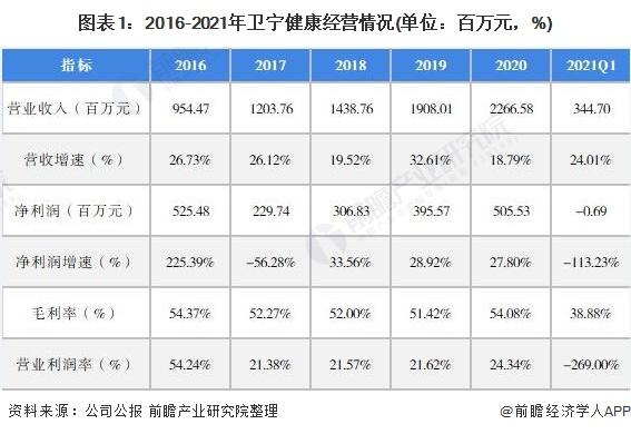 图表1:2016-2021年卫宁健康经营情况(单位:百万元,%)