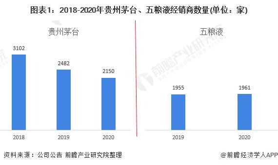 图表1:2018-2020年贵州茅台、五粮液经销商数量(单位:家)