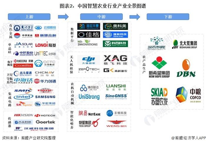 图表2:中国智慧农业行业产业全景图谱