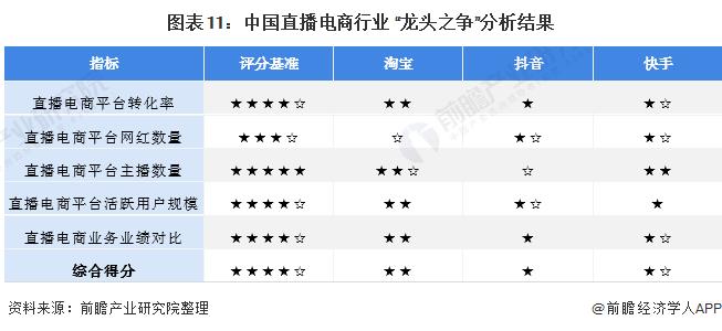 """图表11:中国直播电商行业 """"龙头之争""""分析结果"""