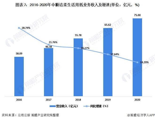 图表7:2016-2020年中顺洁柔生活用纸业务收入及增速(单位:亿元,%)