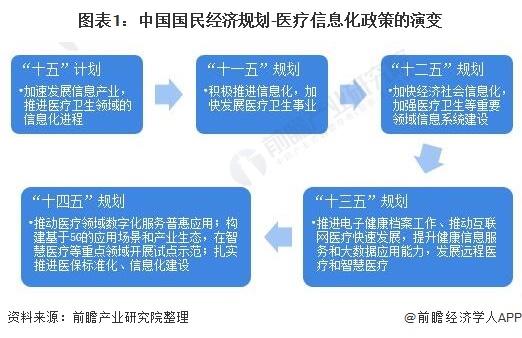 图表1:中国国民经济规划-医疗信息化政策的演变