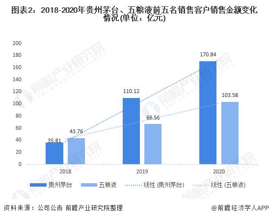 图表2:2018-2020年贵州茅台、五粮液前五名销售客户销售金额变化情况(单位:亿元)