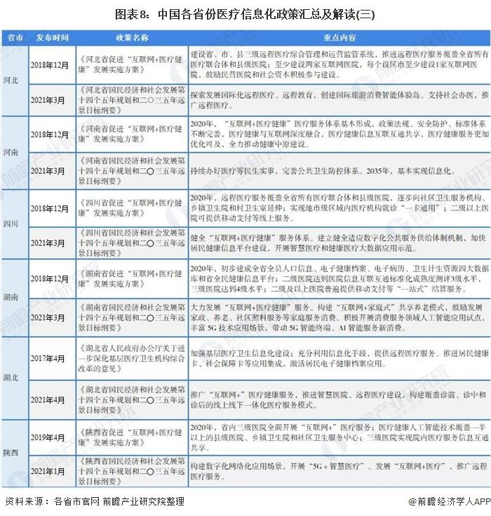 图表8:中国各省份医疗信息化政策汇总及解读(三)