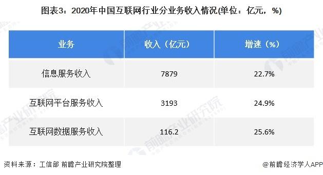 图表3:2020年中国互联网行业分业务收入情况(单位:亿元,%)