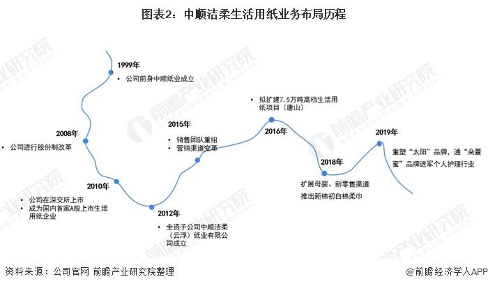 图表2:中顺洁柔生活用纸业务布局历程