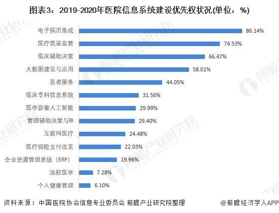 图表3:2019-2020年医院信息系统建设优先权状况(单位:%)