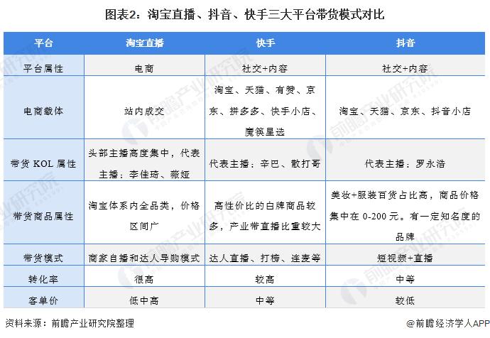 图表2:淘宝直播、抖音、快手三大平台带货模式对比