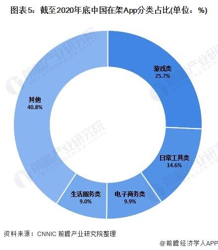 图表5:截至2020年底中国在架App分类占比(单位:%)