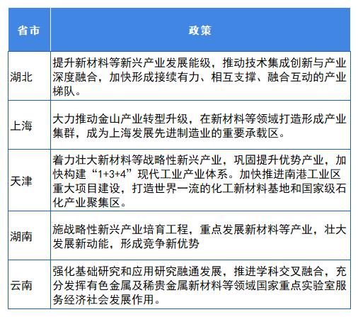 """图表8:部分省市""""十四五""""规划中对新材料相关政策(三)"""