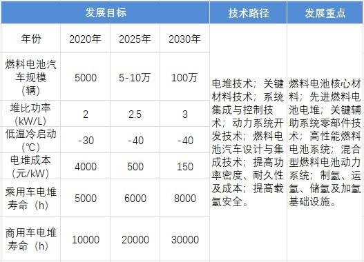 图表4:截至2030年中国燃料电池汽车发展线路