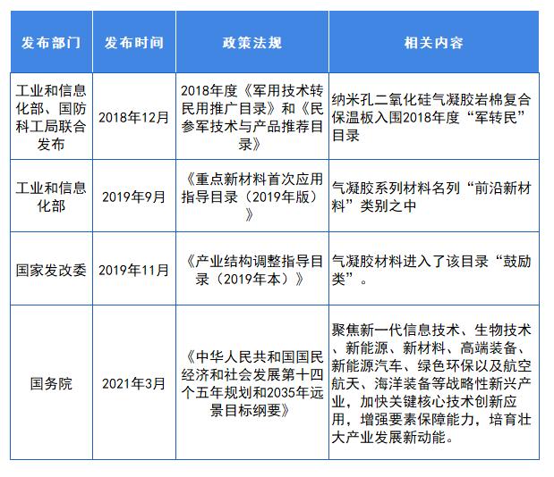 图表2:截止2021年5月气凝胶行业国家发展政策汇总(二)