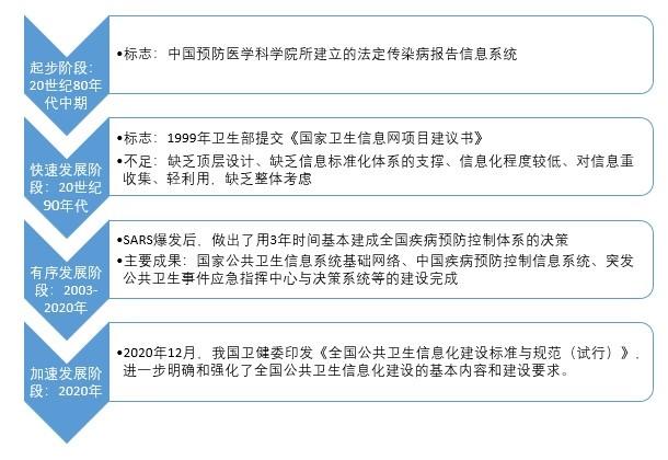 图表1:我国公共卫生信息化发展历程