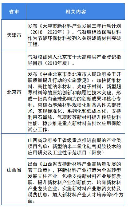 图表3:截止2021年5月气凝胶行业地方发展政策汇总