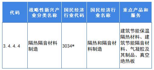 图表4:气凝胶行业在战略性新兴产业中的分类