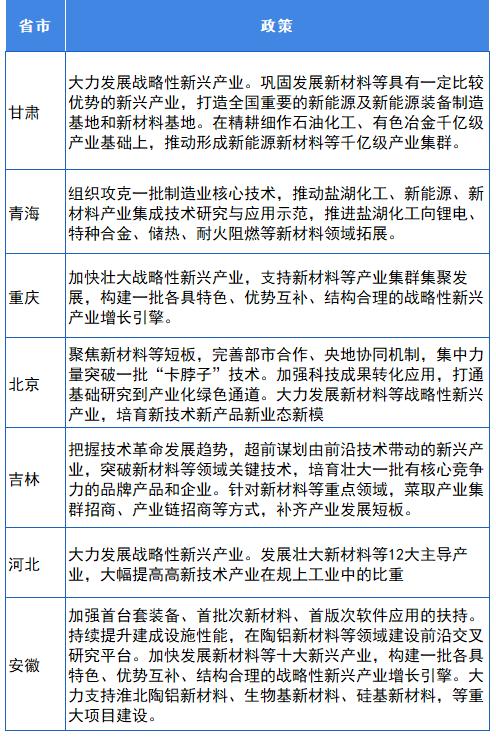 """图表7:部分省市""""十四五""""规划中对新材料相关政策(二)"""