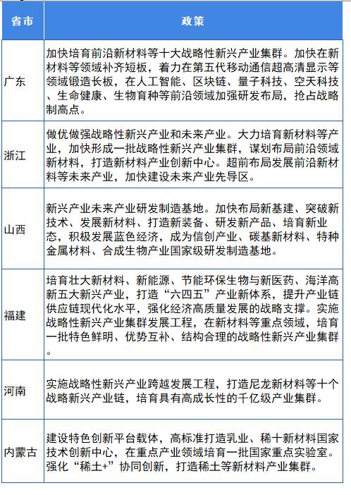 """图表6:部分省市""""十四五""""规划中对新材料相关政策(一)"""