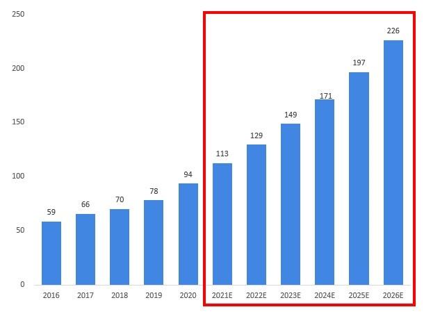 图表5:2016-2026年公共卫生信息化市场规模及预测
