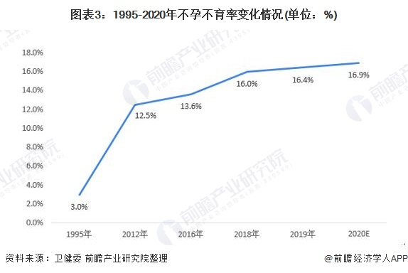 图表3:1995-2020年不孕不育率变化情况(单位:%)