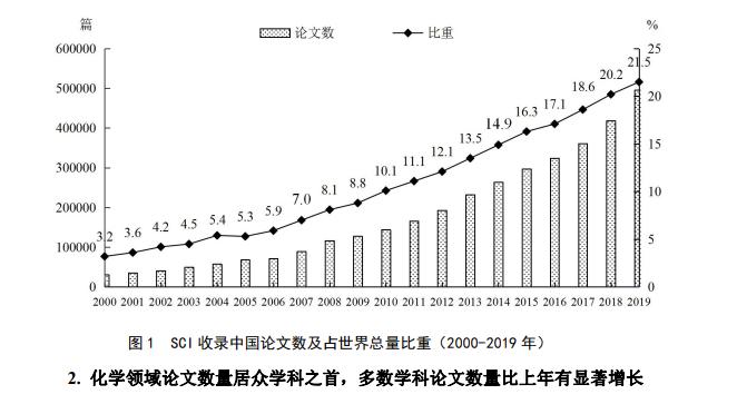 我国SCI论文总量全球第二!科技部公布2019年中国科技论文统计分析,企业论文增幅明显