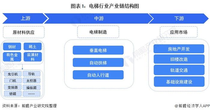 图表1:电梯行业产业链结构图