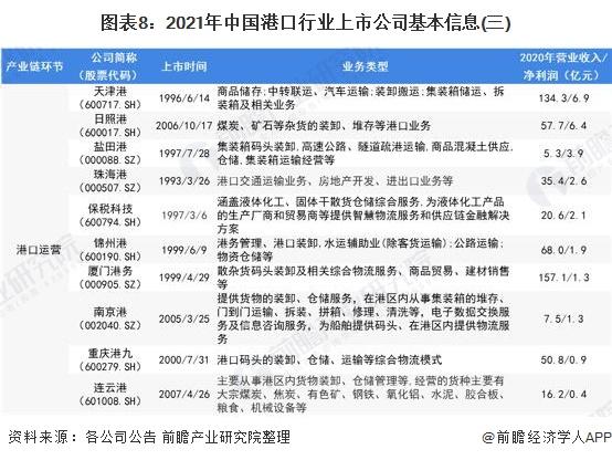 图表8:2021年中国港口行业上市公司基本信息(三)