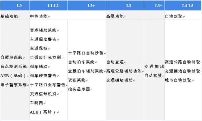 图表1:各阶段ADAS功能介绍