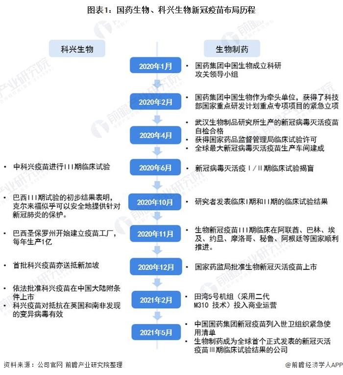 图表1:国药生物、科兴生物新冠疫苗布局历程