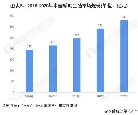 图表5:2016-2020年中国辅助生殖市场规模(单位:亿元)