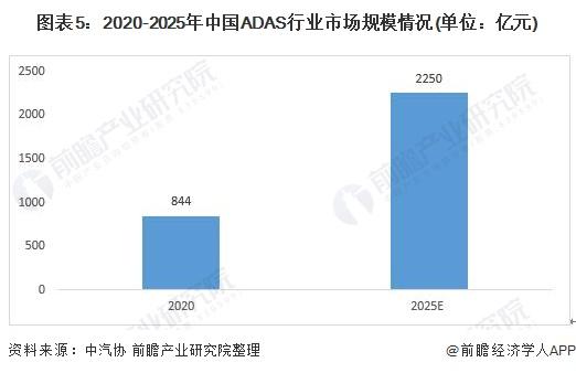 图表5:2020-2025年中国ADAS行业市场规模情况(单位:亿元)