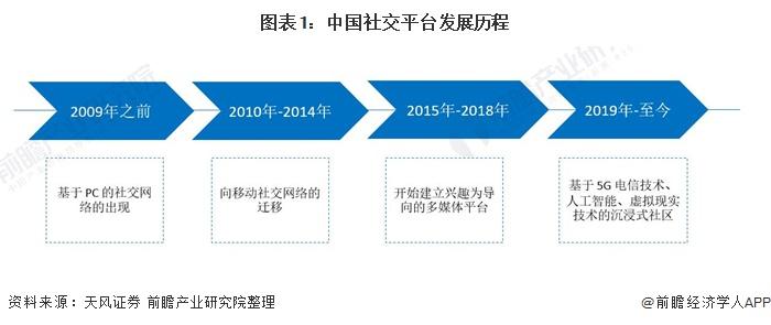 图表1:中国社交平台发展历程
