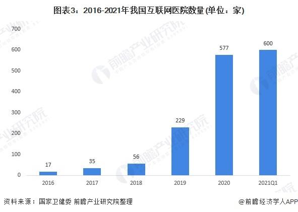 图表3:2016-2021年我国互联网医院数量(单位:家)