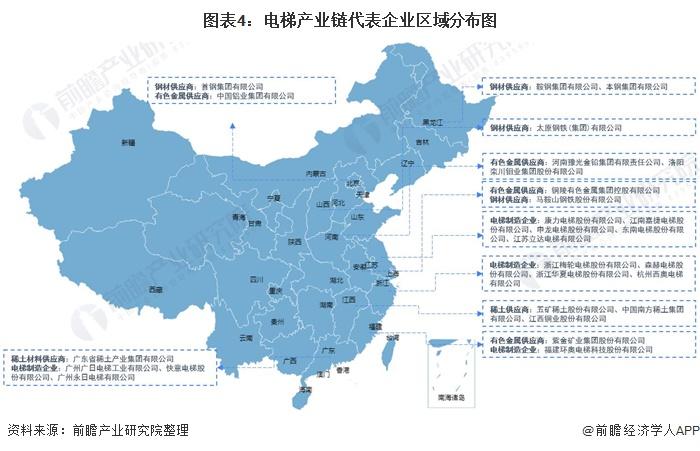 图表4:电梯产业链代表企业区域分布图