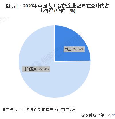 图表1:2020年中国人工智能企业数量在全球的占比情况(单位:%)