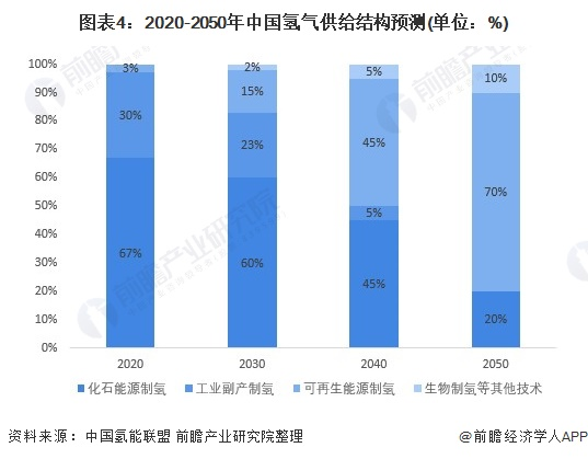 图表4:2020-2050年中国氢气供给结构预测(单位:%)