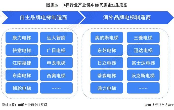 图表2:电梯行业产业链中游代表企业生态图