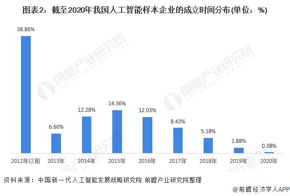 图表2:截至2020年我国人工智能样本企业的成立时间分布(单位:%)