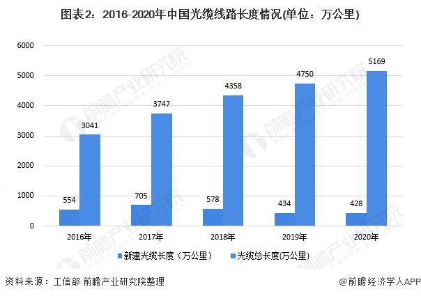 图表2:2016-2020年中国光缆线路长度情况(单位:万公里)