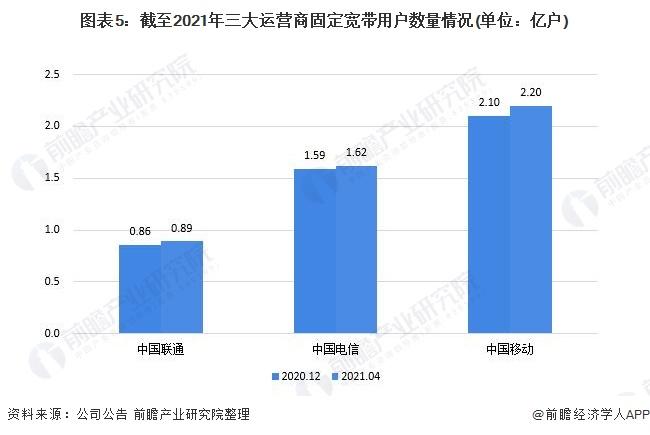 图表5:截至2021年三大运营商固定宽带用户数量情况(单位:亿户)