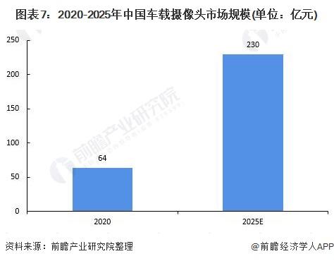 图表7:2020-2025年中国车载摄像头市场规模(单位:亿元)