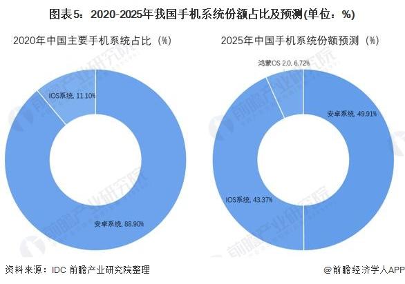 图表5:2020-2025年我国手机系统份额占比及预测(单位:%)