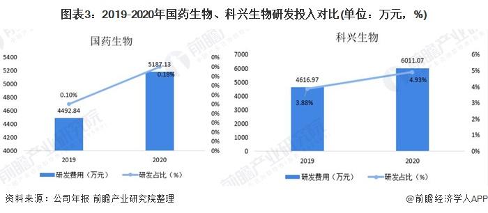 图表3:2019-2020年国药生物、科兴生物研发投入对比(单位:万元,%)